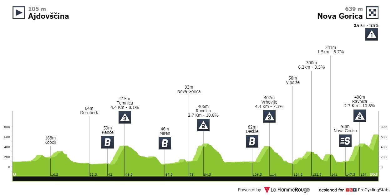 tour-of-slovenia-2021-stage-4-profile-0e