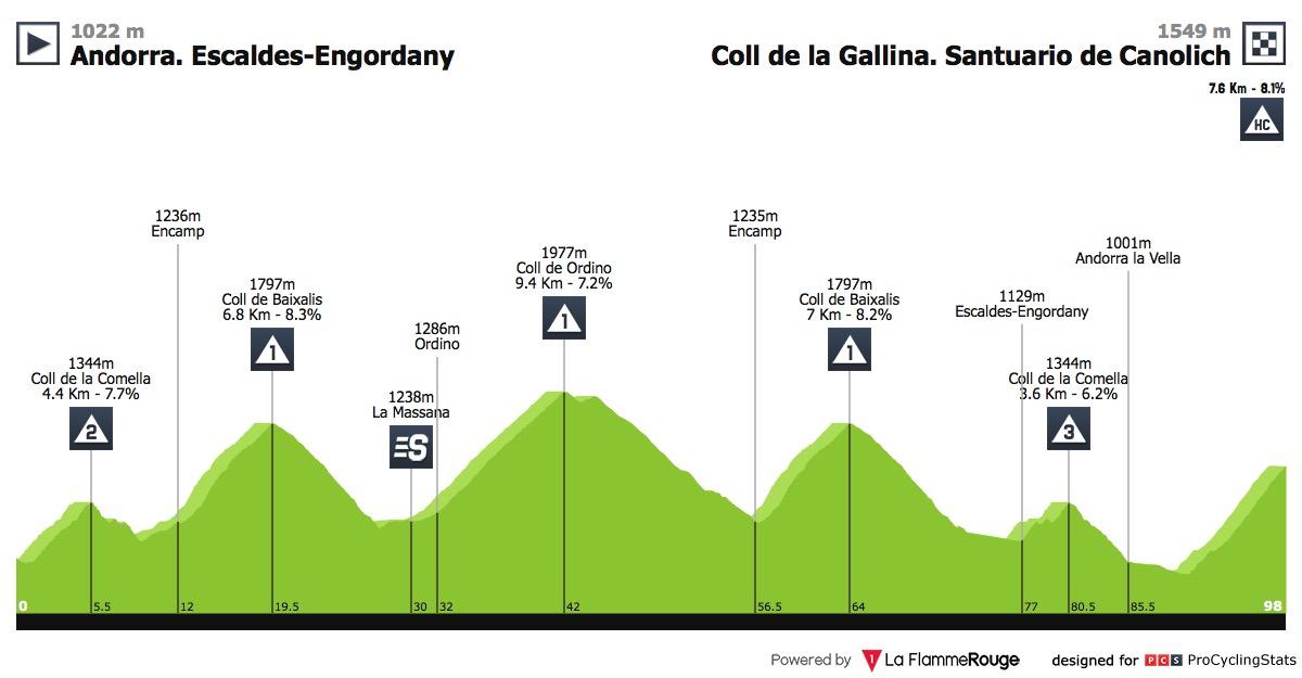 vuelta-a-espana-2018-stage-20-profile-df