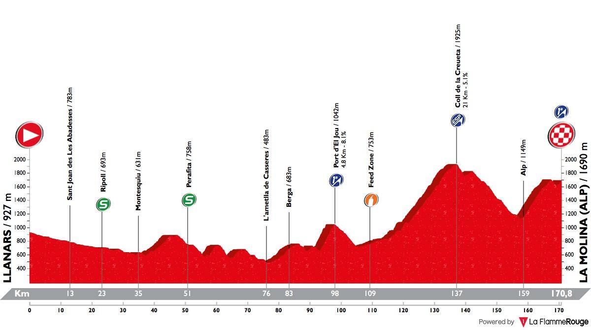 Volta Ciclista a Catalunya Volta-a-catalunya-2018-stage-4-profile-d2c07a1e3f