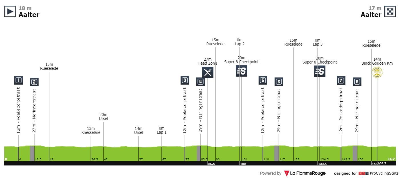 BinckBank Tour 2019 Binckbank-tour-2019-stage-3-profile-n2-ee174f0179