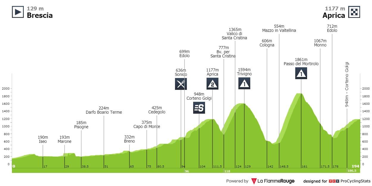Giro d'Italia 2010. Tappa 19 Brescia - Aprica
