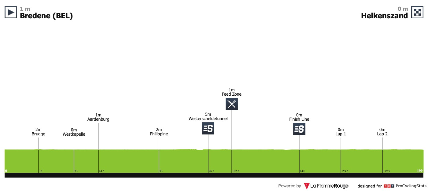 UCI Europe Tour - Page 39 Ster-elektro-tour-2019-stage-1-profile-01a27d3d57