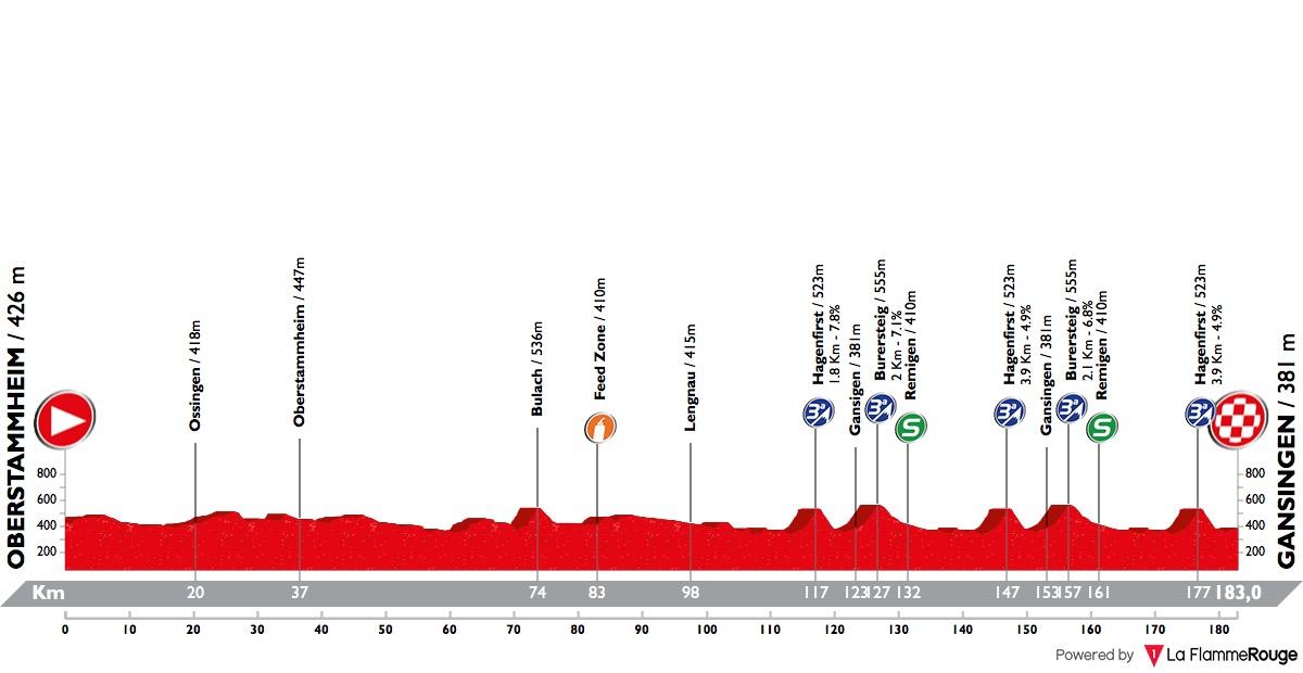 Tour de Suisse Tour-de-suisse-2018-stage-3-profile-n2-169aa4f304