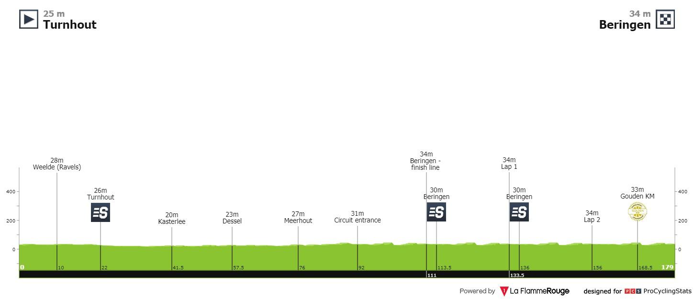 [Immagine: tour-of-belgium-2021-stage-5-profile-3e3957ce5e.jpg]