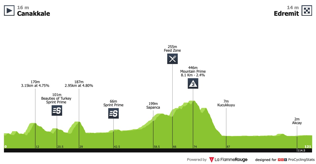 Presidential Cycling Tour of Turkey - Page 2 Tour-of-turkey-2019-stage-3-profile-170abe43ae