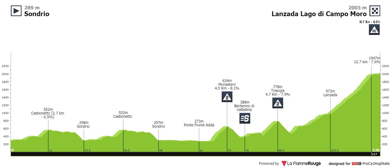 Ciclismo - Página 2 Giro-ciclistico-d-italia-2021-stage-7-profile-285223f80b