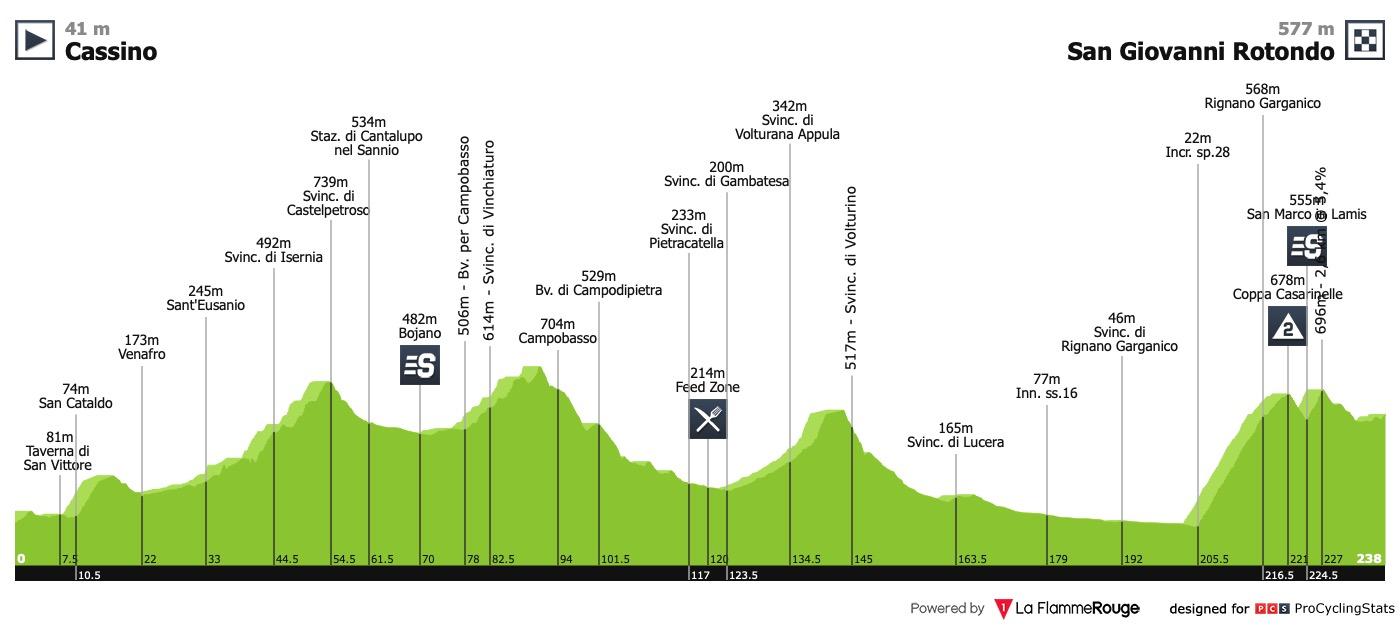 Concours spontané de traçage - Page 15 Giro-d-italia-2019-stage-6-profile-ff945fc866