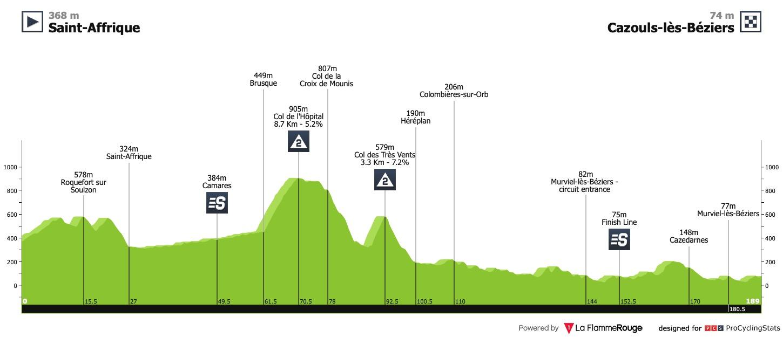 [Immagine: la-route-d-occitanie-2020-stage-1-profil...c3fe1e.jpg]