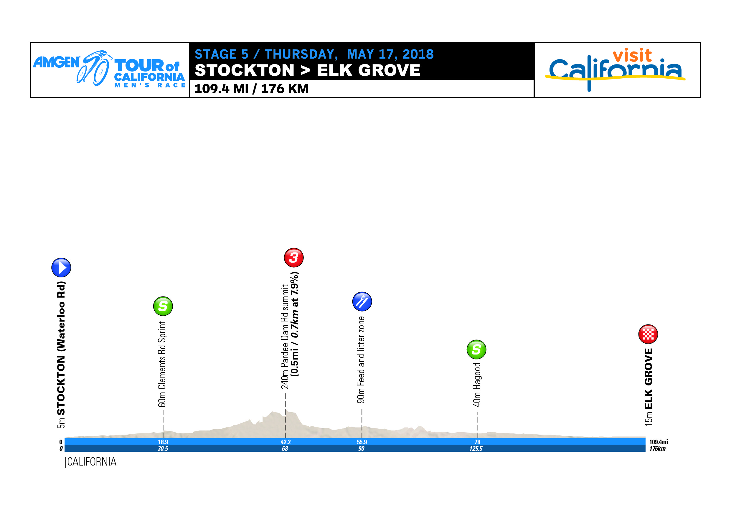 Amgen Tour of California Tour-of-california-2018-stage-5-profile-7a982625e0