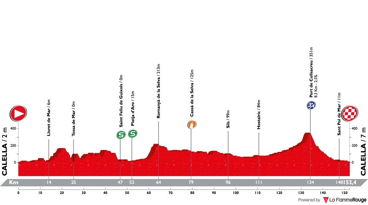 Volta Ciclista a Catalunya Volta-a-catalunya-2018-stage-1-profile-de52bddbae