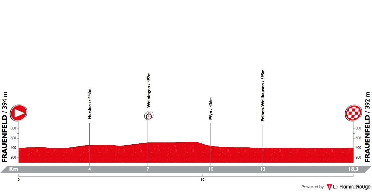 Tour de Suisse Tour-de-suisse-2018-stage-1-profile-n2-c2a7ebab59
