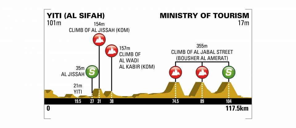 [IMG]https://www.procyclingstats.com/images/profiles/ap/ce/tour-of-oman-2018-stage-4-profile-n2-6cbacd9ae9.jpeg[/IMG]