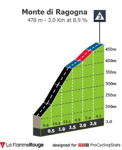 [Immagine: giro-d-italia-2020-stage-16-climb-n4-2f56d35055.jpg]