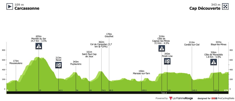 [Immagine: la-route-d-occitanie-2020-stage-2-profil...b97112.jpg]
