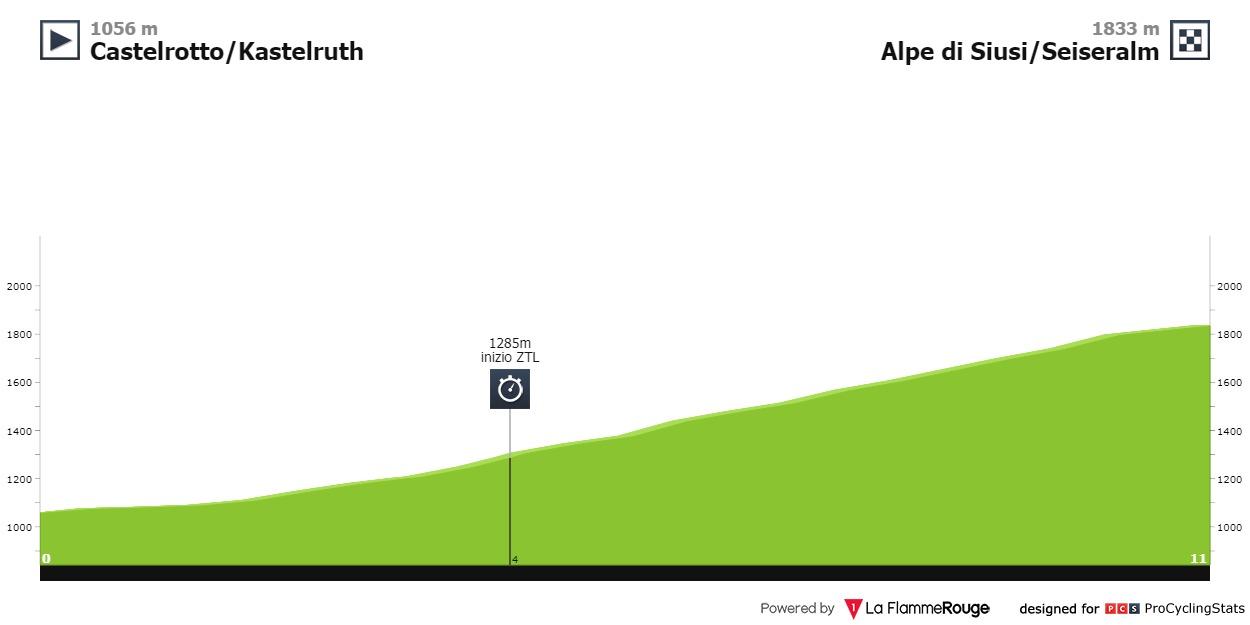 Giro d'Italia 2016. Tappa 15 Castelrotto - Alpe di Siusi