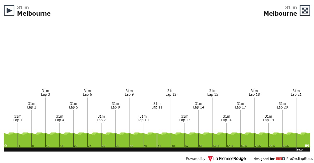 UCI Oceania Tour - Page 2 Herald-sun-tour-2020-stage-5-profile-655ec3cba5