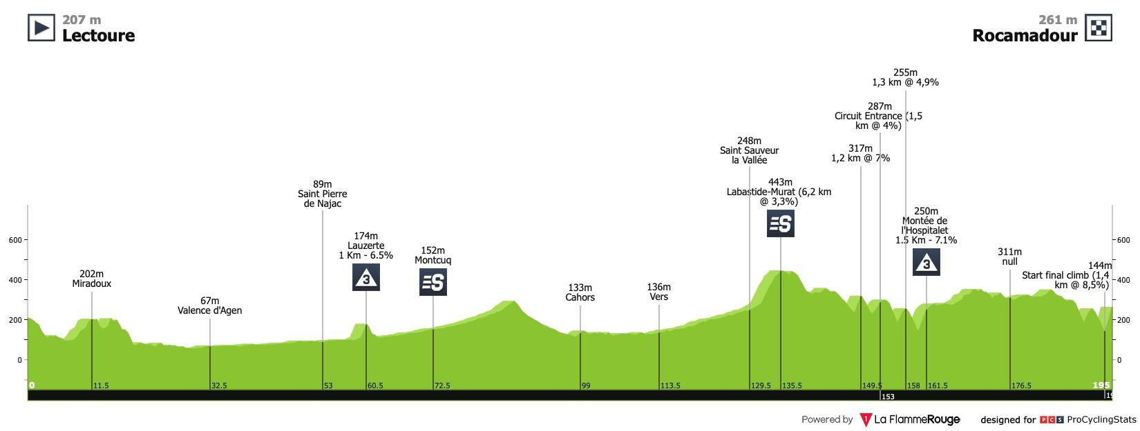 [Immagine: la-route-d-occitanie-2020-stage-4-profil...1d75a6.jpg]