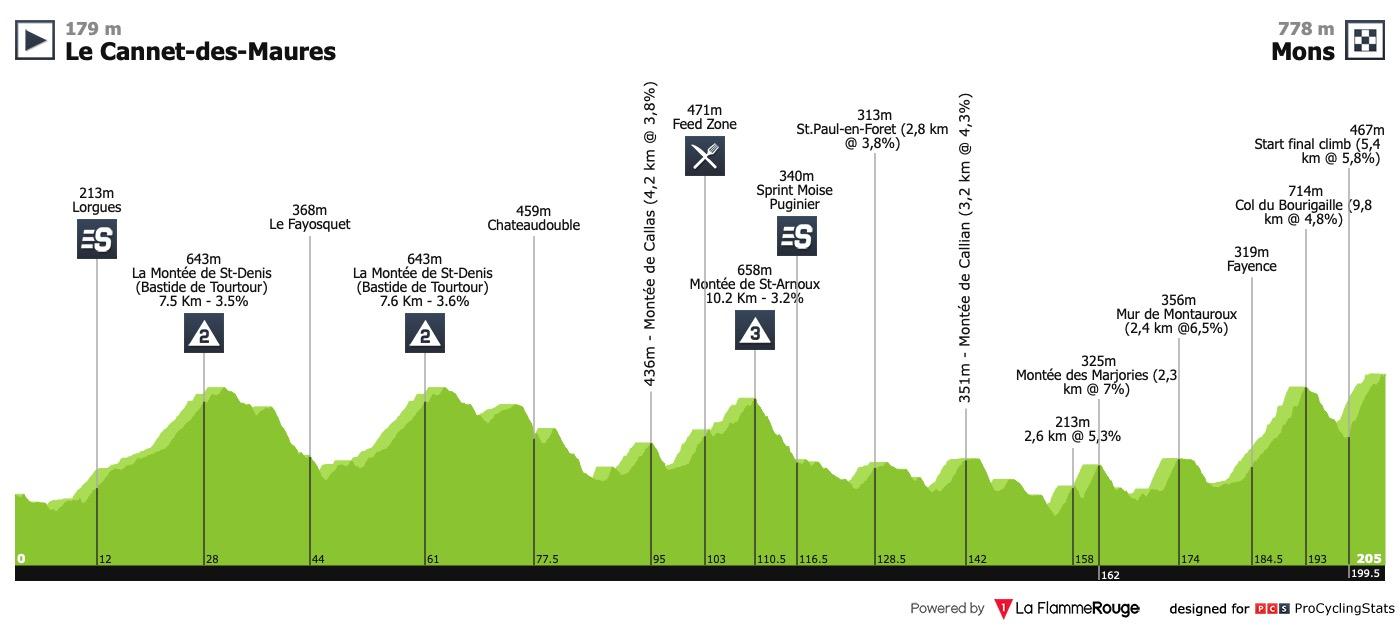 22/02/2019 24/02/2019 tour cycliste international du Haut Var T4 Tour-du-haut-var-2019-stage-2-profile-38efe5e640
