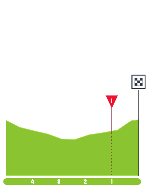 https://www.procyclingstats.com/images/profiles/ap/db/tour-of-rwanda-2019-stage-1-finish-5c46307e9f.png