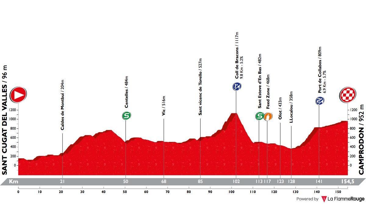 Volta Ciclista a Catalunya Volta-a-catalunya-2018-stage-3-profile-n3-fb7a19762e