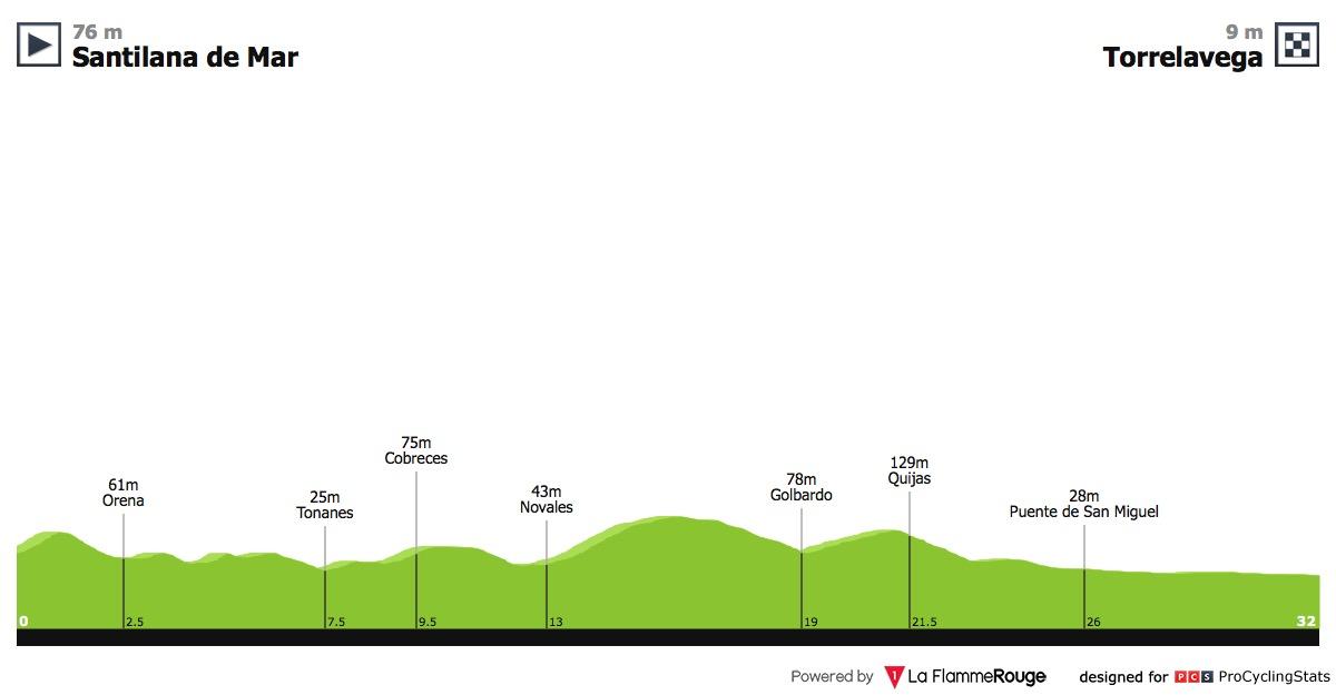 vuelta-a-espana-2018-stage-16-profile-a6