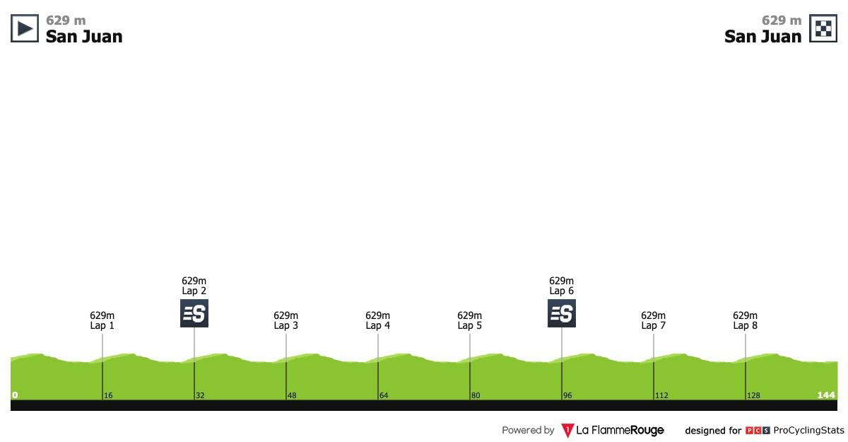 UCI America Tour - Page 2 Vuelta-ciclista-a-la-provincia-de-san-juan-2019-stage-8-profile-0c3225e091