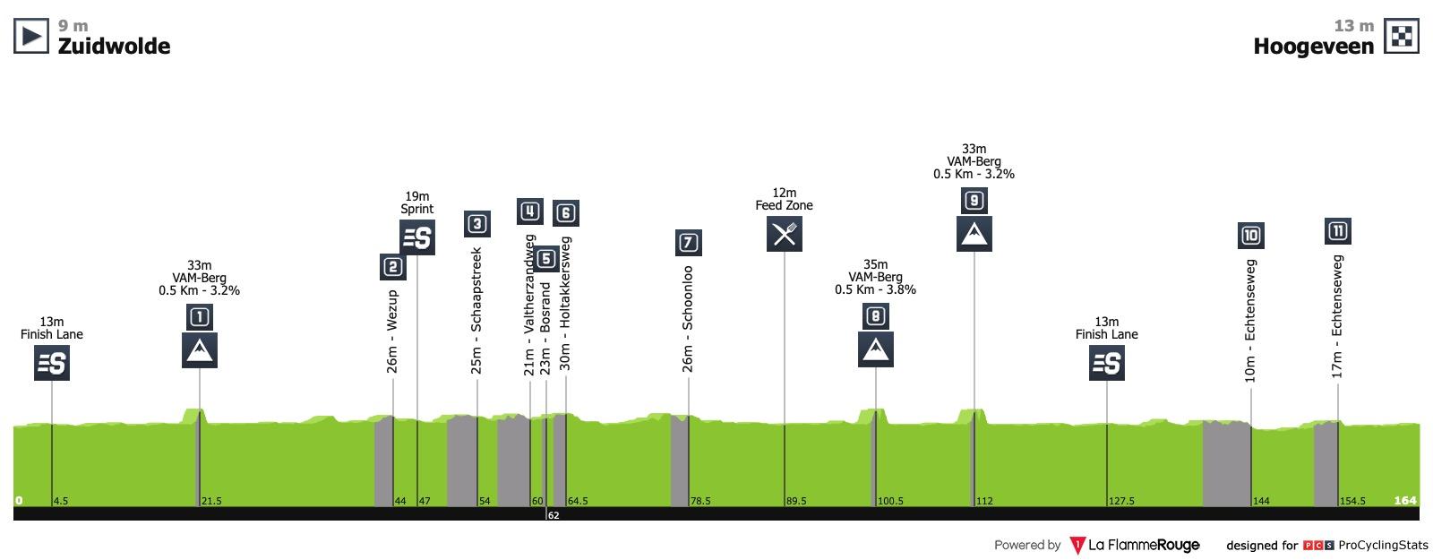 Women's WorldTour Ronde van Drenthe Womens-worldtour-ronde-van-drenthe-2019-profile-275a8787e8