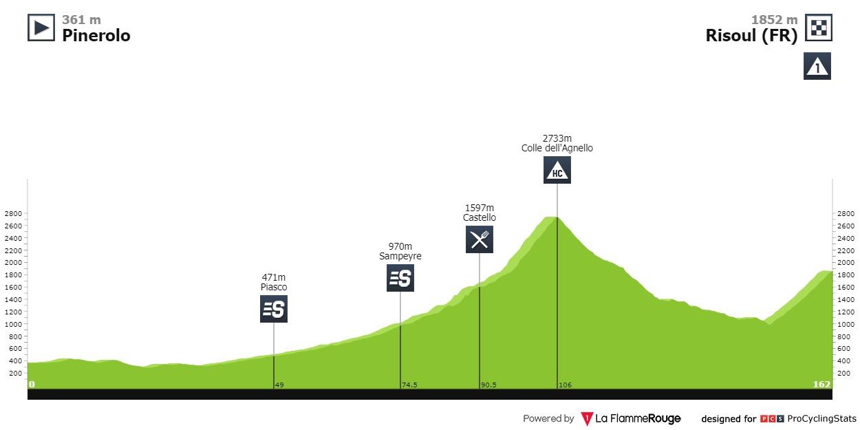Top Moments Giro d'Italia 2016. Tappa 19 Pinerolo - Risoul