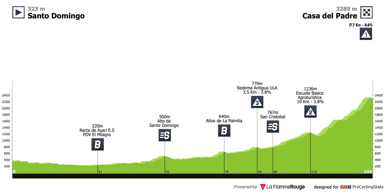 [Immagine: vuelta-al-tachira-2021-stage-6-profile-9137a0fefd.jpg]