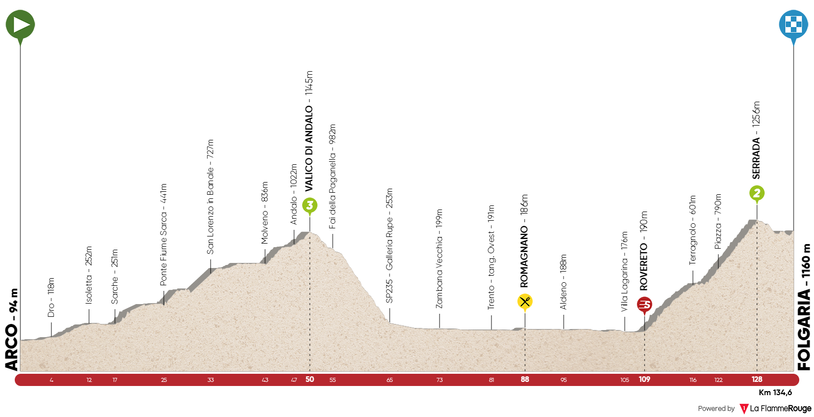 UCI Europe Tour Giro-del-trentino-2018-stage-1-profile-n2-6af359303e
