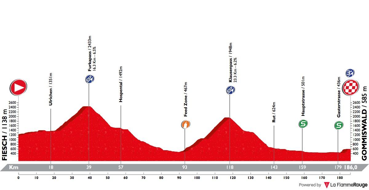 Tour de Suisse Tour-de-suisse-2018-stage-6-profile-n3-900ee233e3