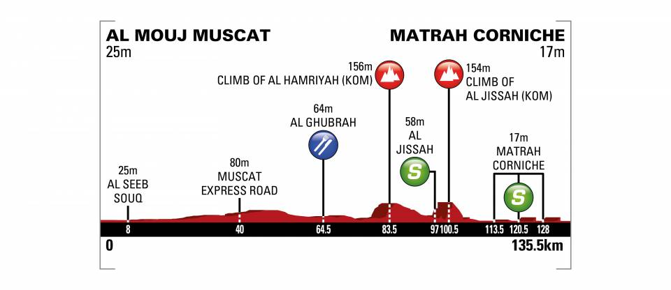 [IMG]https://www.procyclingstats.com/images/profiles/ap/dd/tour-of-oman-2018-stage-6-profile-n2-f5183fd116.jpeg[/IMG]