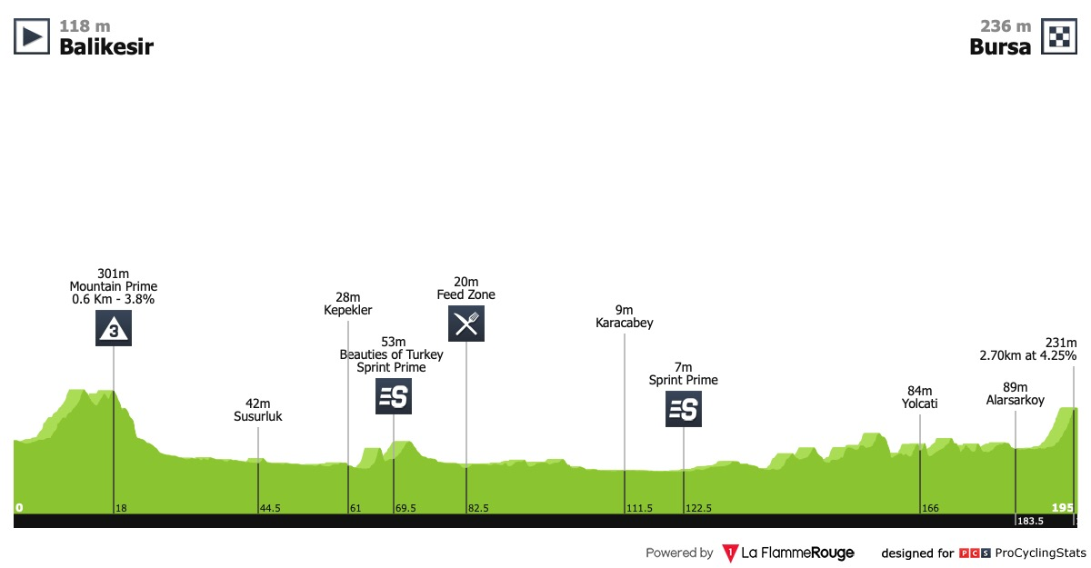 Presidential Cycling Tour of Turkey 2019 | Stage 4 | Results