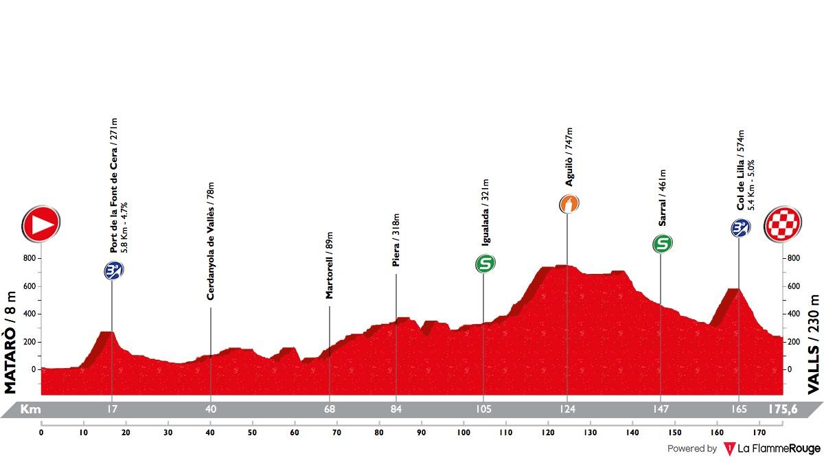 Volta Ciclista a Catalunya Volta-a-catalunya-2018-stage-2-profile-8a20069d37