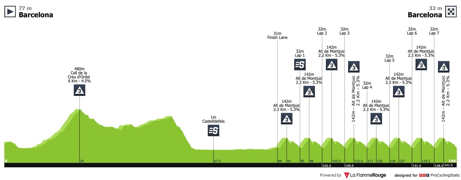 Volta Ciclista a Catalunya (2.HC) du 25 au 31 mars Volta-a-catalunya-2019-stage-7-profile-4caf931410