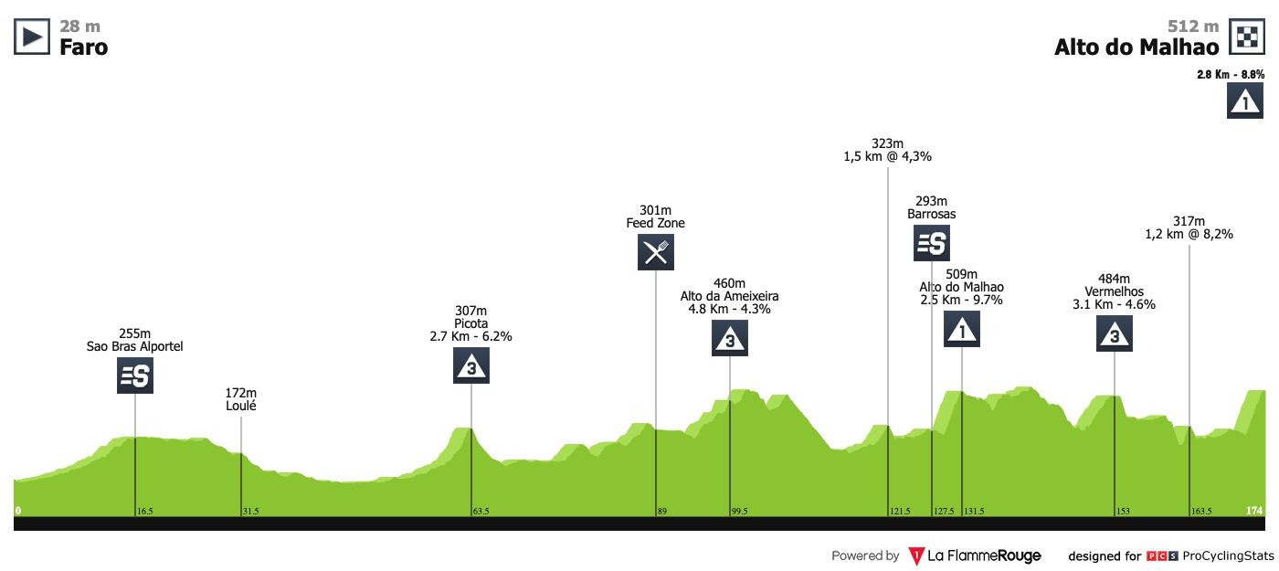 20/02/2019 24/02/2019 Volta ao Algarve em Bicicleta T3 Volta-ao-algarve-2019-stage-5-profile-fe73cb9649