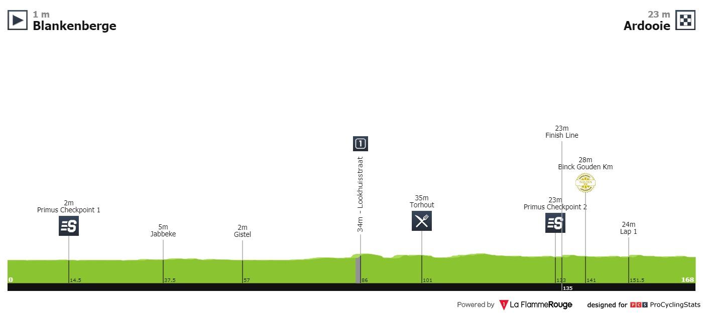 BinckBank Tour 2019 Binckbank-tour-2019-stage-2-profile-a11dc7e55f