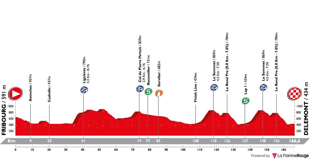 tour-de-romandie-2018-stage-1-profile-e223a19abd.jpg