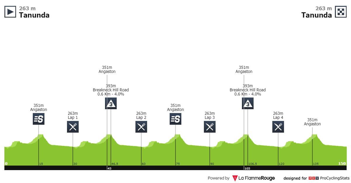 Santos Tour Down Under 2020 Tour-down-under-2020-stage-1-profile-97701fc10f