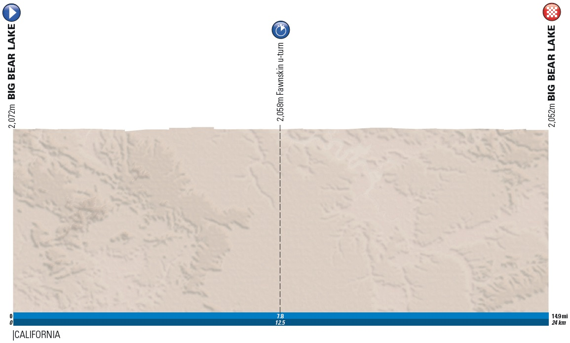 Pro Cycling Stats Tour Of California