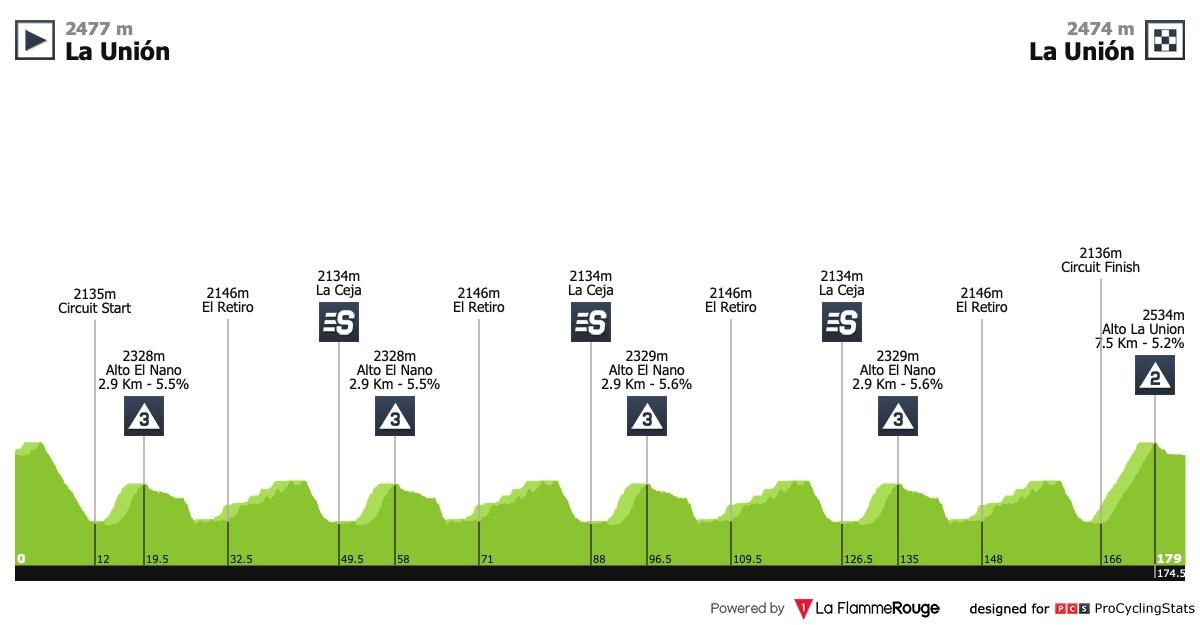 UCI America Tour - Page 4 Colombia-oro-y-paz-2019-stage-5-profile-5c56e4441a
