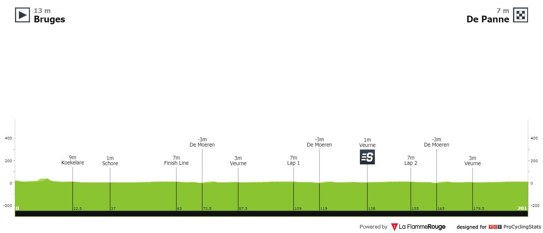 driedaagse-vd-panne-2020-result-profile-