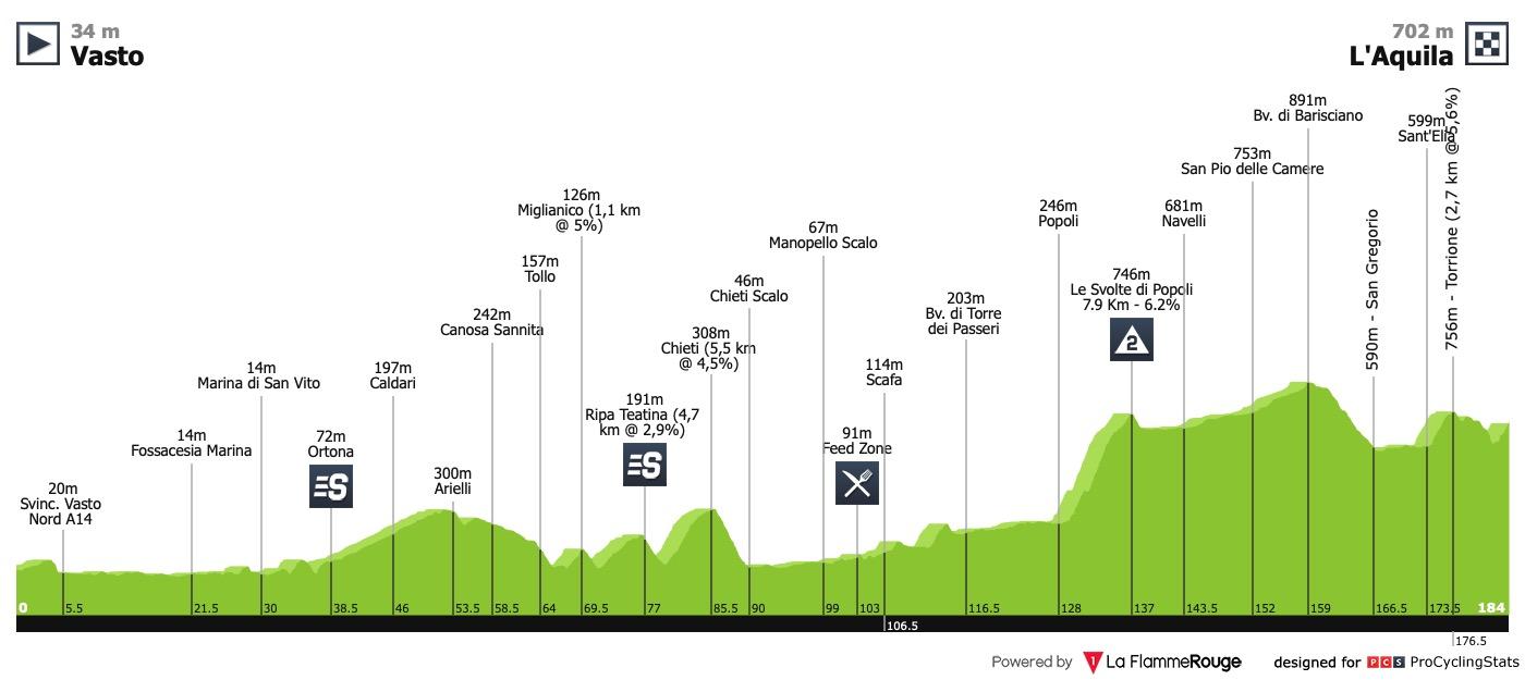 Concours spontané de traçage - Page 15 Giro-d-italia-2019-stage-7-profile-75a5b561af