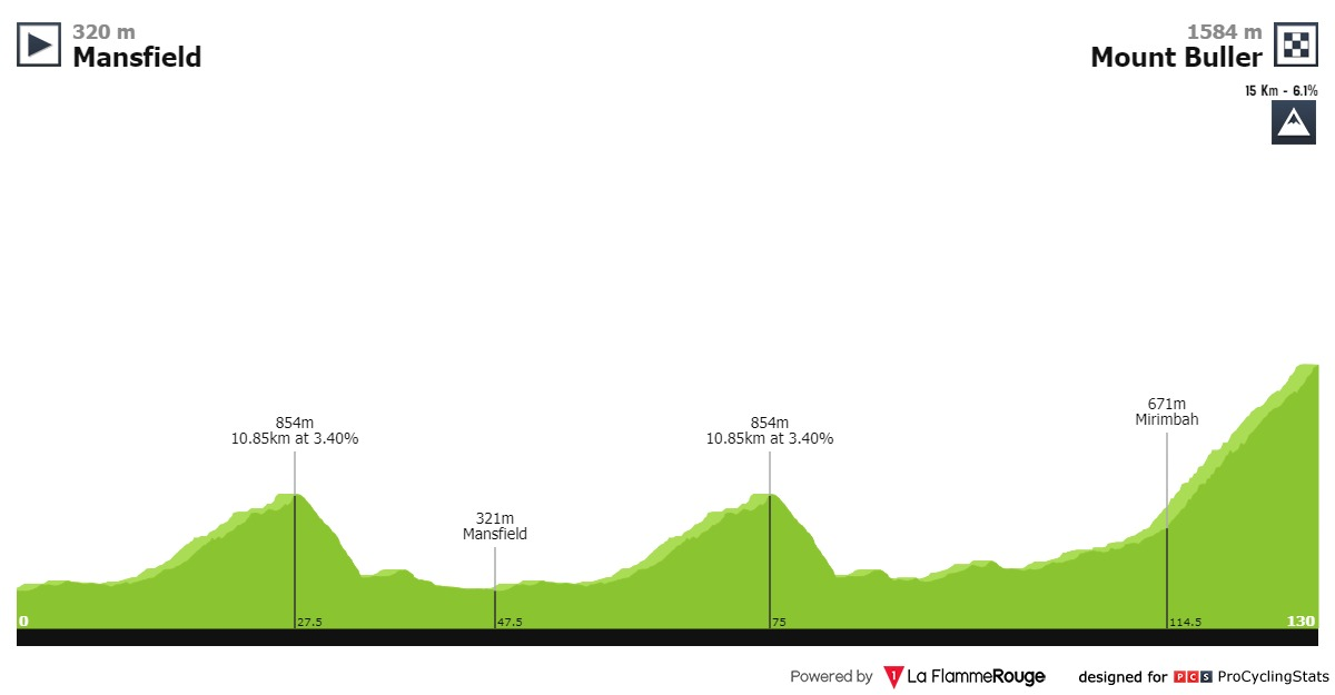 UCI Oceania Tour - Page 2 Herald-sun-tour-2020-stage-4-profile-dcb9654253