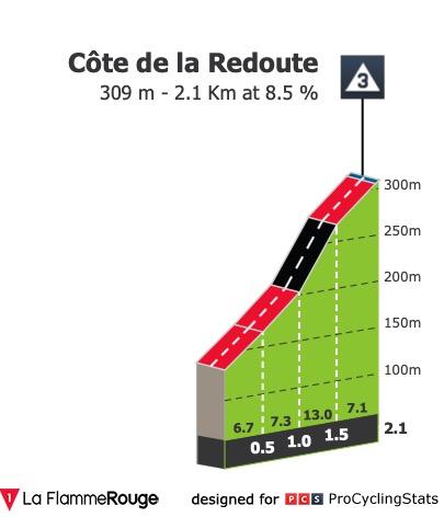 liege-bastogne-liege-2019-result-climb-n9-d9eb8825f2.jpg