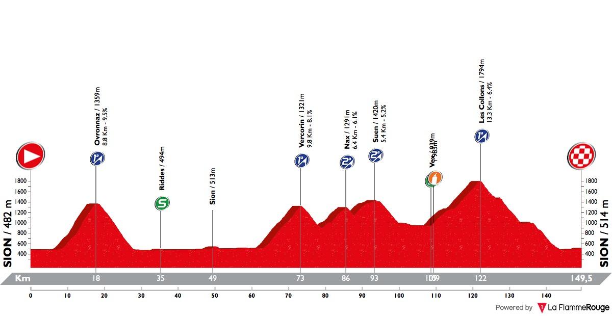 tour-de-romandie-2018-stage-4-profile-140ffe7882.jpg