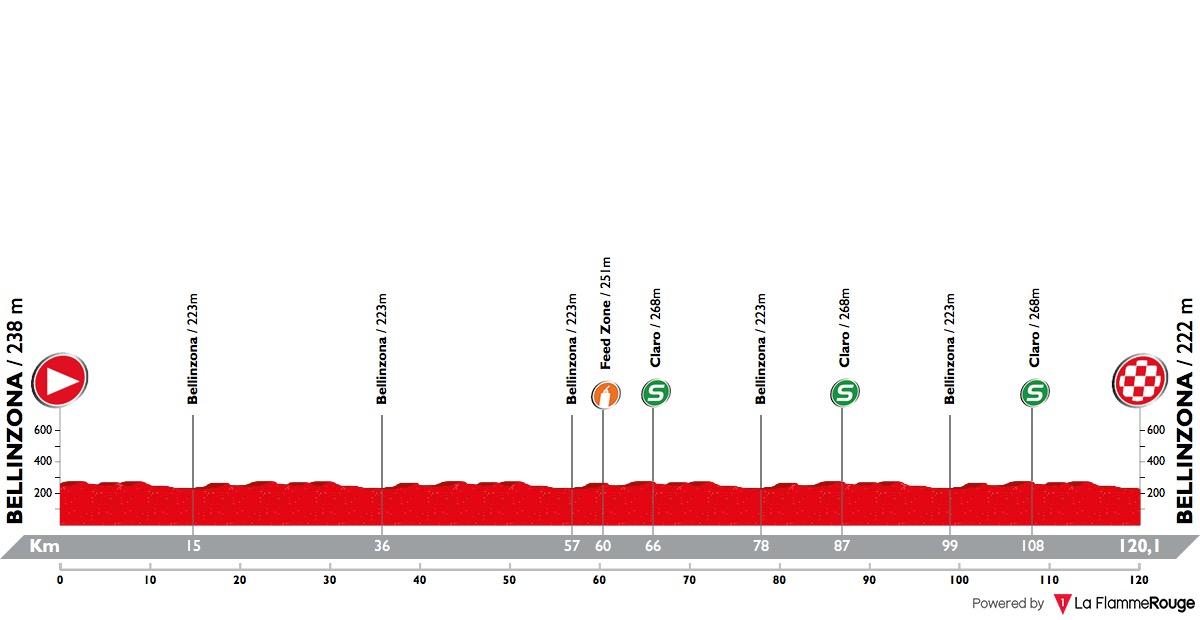 Tour de Suisse - Page 6 Tour-de-suisse-2018-stage-8-profile-n2-d44fd552ad