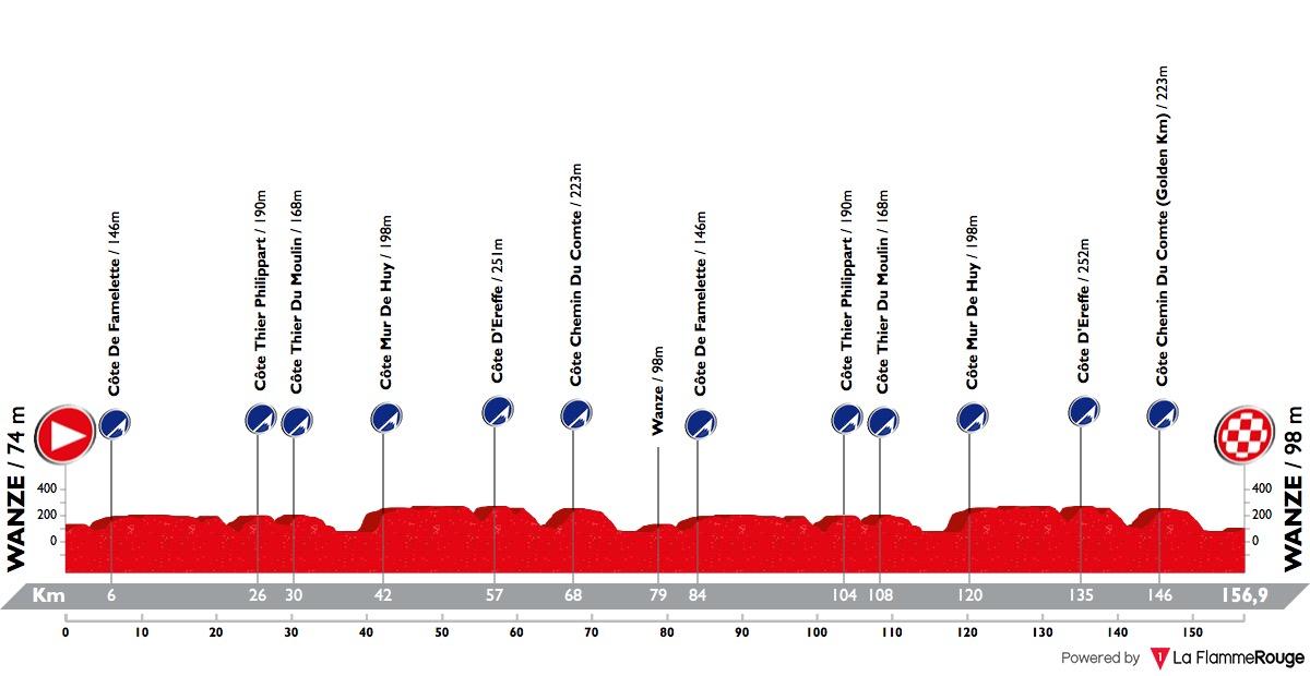 [Immagine: tour-of-belgium-2018-stage-4-profile-6b93950f05.jpg]