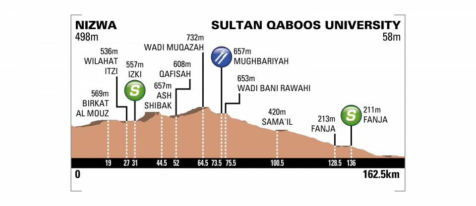 [IMG]https://www.procyclingstats.com/images/profiles/ap/df/tour-of-oman-2018-stage-1-profile-n2-1cde89aee6.jpeg[/IMG]