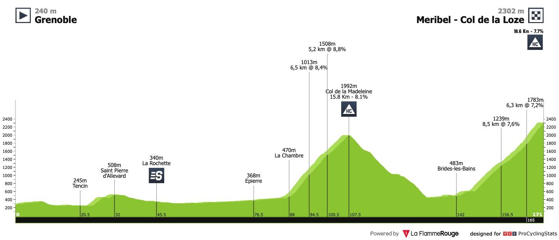 Tour De France 2020 Stage 17 Stage Race Profiles